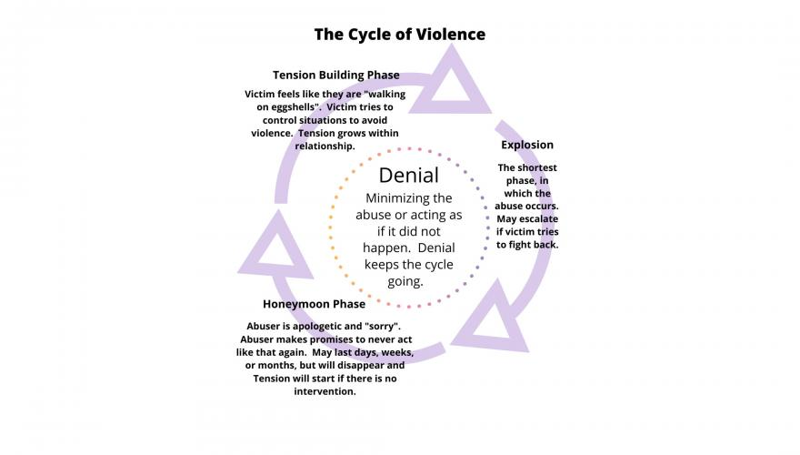 VPVA Cycle of Violence